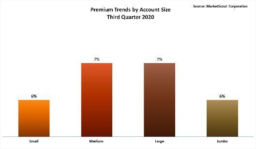 Premium Trends by Account Size Third Quarter 2020