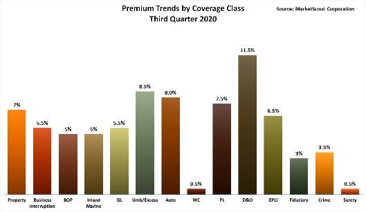 Premium Trends by Coverage Class Third Quarter 2020