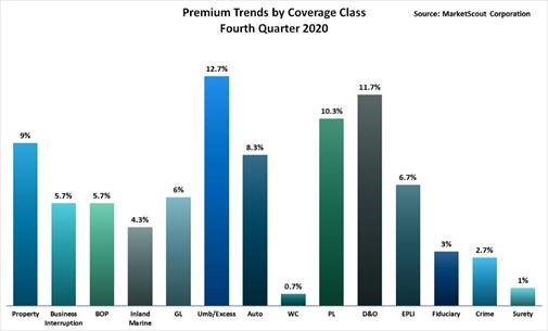 Premium Trends by Coverage Class Fourth Quarter 2020