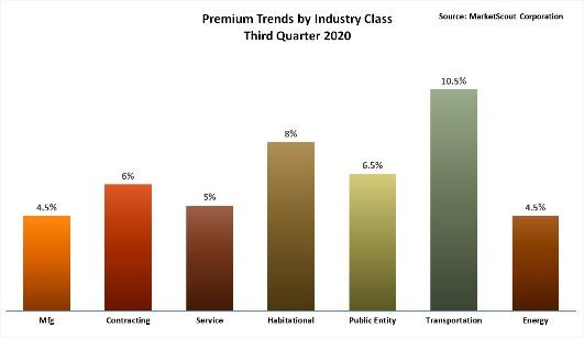 Premium Trends by Industry Class Third Quarter 2020