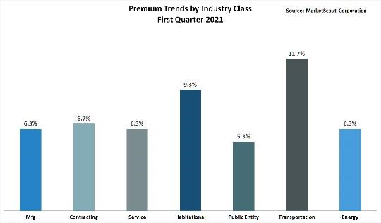 Premium Trends by Industry Class First Quarter 2021
