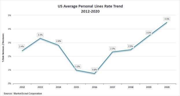 US Average Personal Lines Rate Trend 2012-2020
