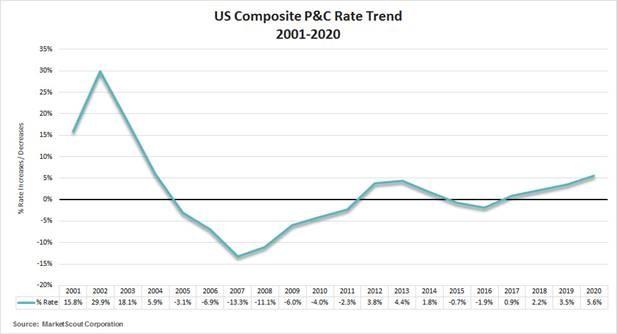 US Composite P&C Rate Trend 2001-2020